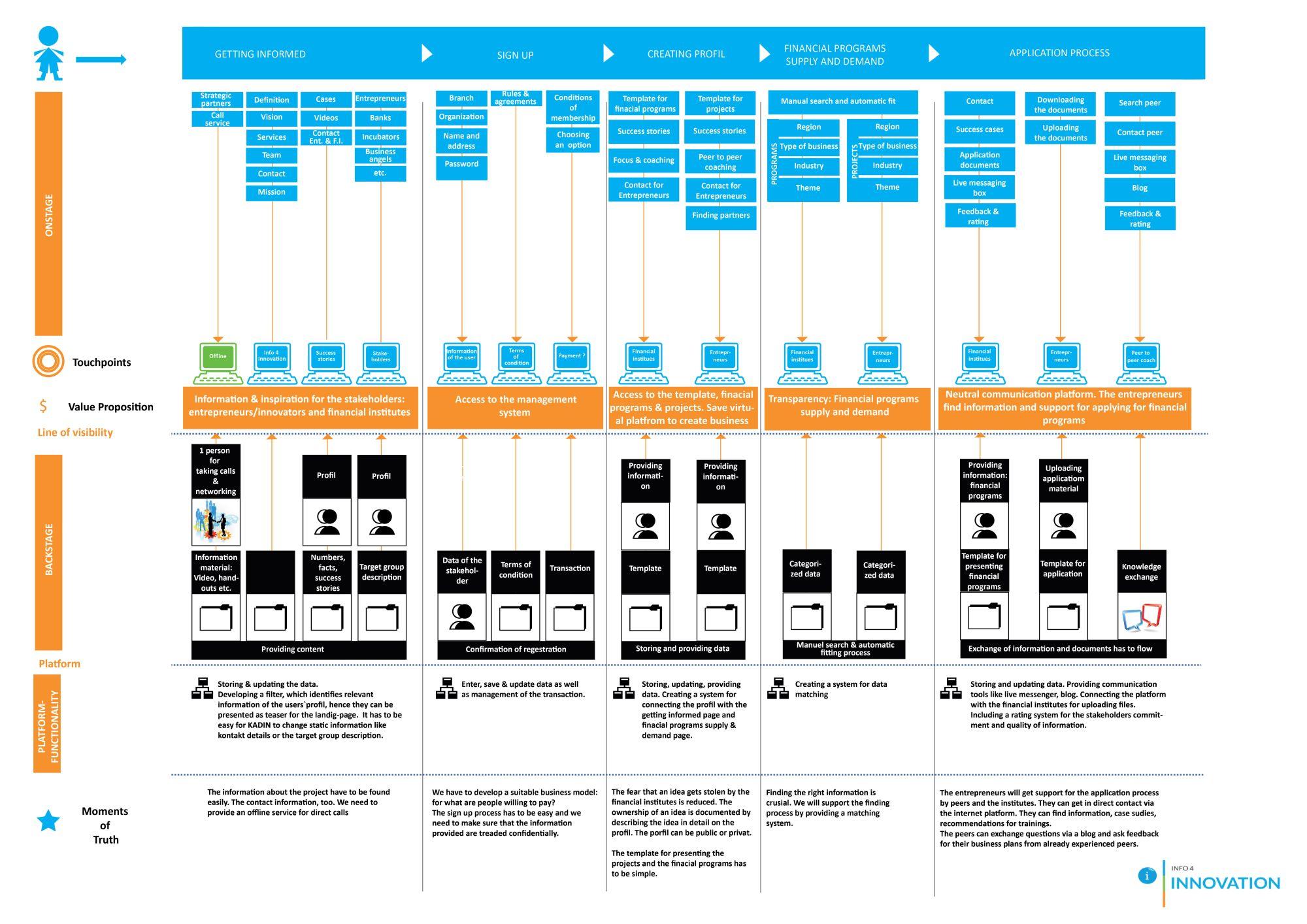 Info4innovation blueprint pertama malvernweather Images